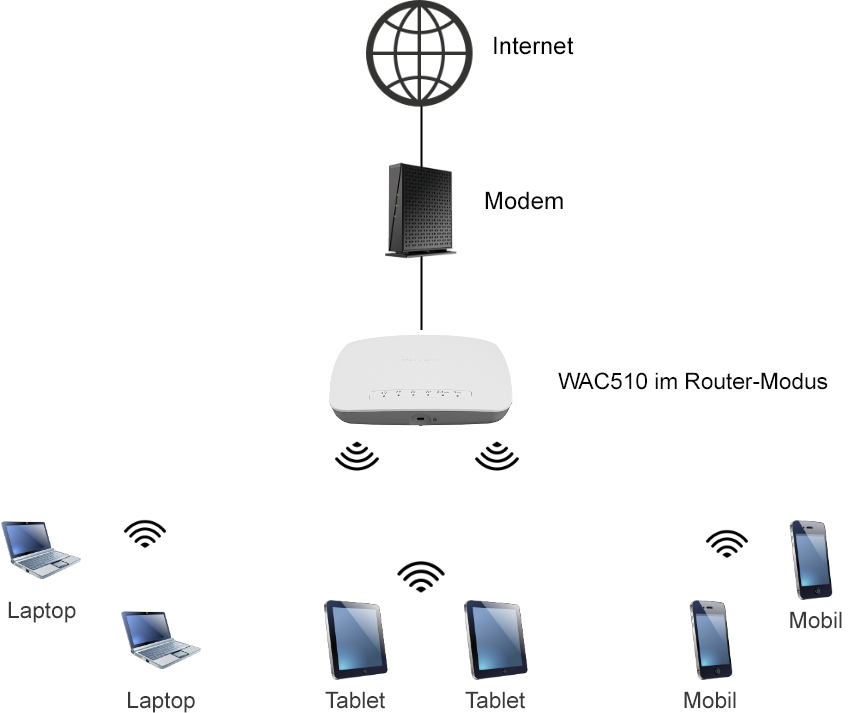 Was muss ich über die Verwendung meines NETGEAR WAC510 Access Points ...