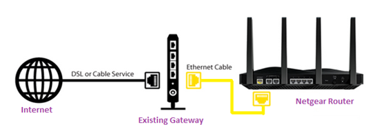 How to set your Nighthawk router to Router mode | Answer | NETGEAR