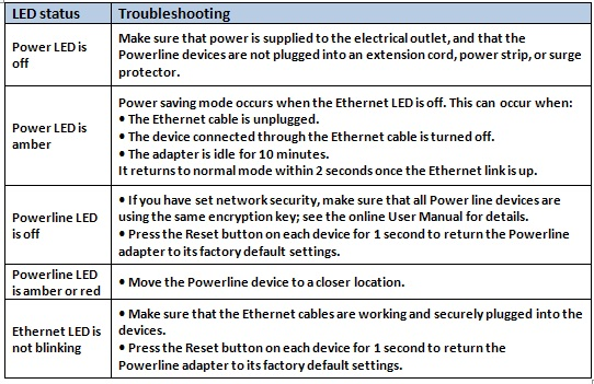 How To Troubleshoot Netgear Powerlines Connectivity Answer