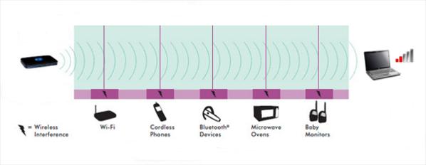 Improving wireless range: Overview | Answer | NETGEAR Support