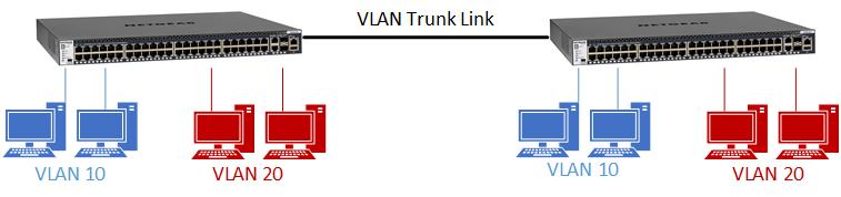 How do I setup a VLAN trunk link between two NETGEAR switches