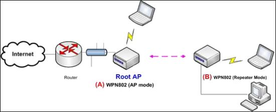 wireless access point definition