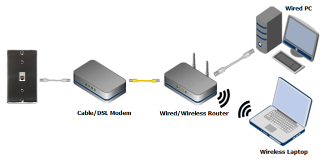 How to Power Cycle Your NETGEAR Router | Answer | NETGEAR Support