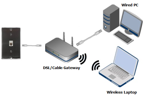 2 how to power cycle your netgear router answer netgear support Belkin N750 DB Manual at gsmportal.co