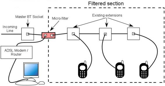 2 how to correctly install adsl micro filters answer netgear support dsl filter wiring diagram at virtualis.co