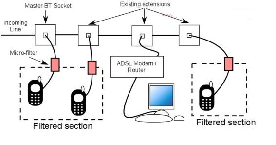 how to correctly install adsl micro filters