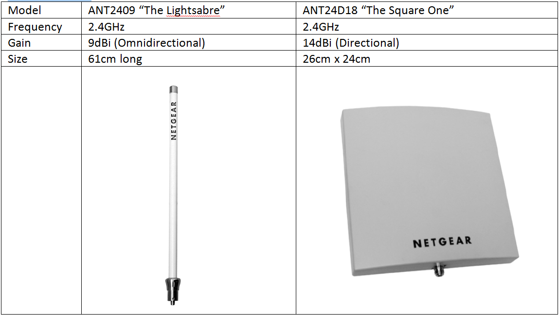 Installing NETGEAR External Wireless Antennae | Answer