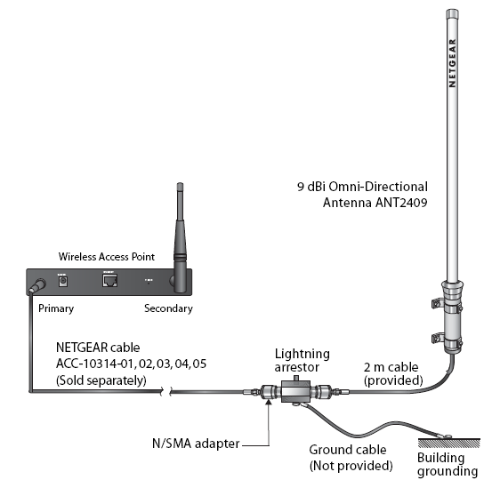 installing netgear external wireless antennae answer