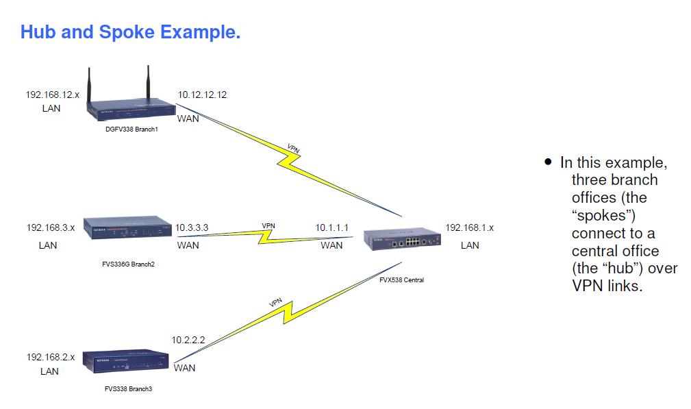 Hub VPN Free - Unlimited VPN APK