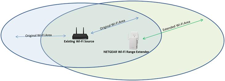 where should i place my netgear wi fi range extender answer