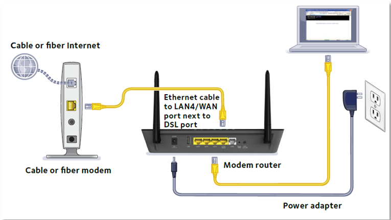 How to connect the D3600 to a Cable Fiber Optic Modem