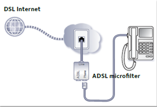 Hook up internet without phone line