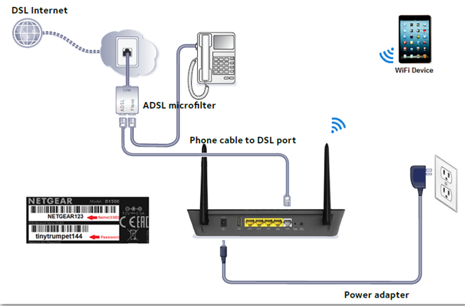 5 marvellous dsl wireless router hookup ideas best image diagram dsl connection diagram at crackthecode.co