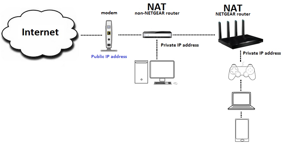 What is Double NAT? | Answer | NETGEAR Support