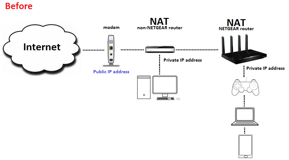 How to fix issues with Double NAT | Answer | NETGEAR Support