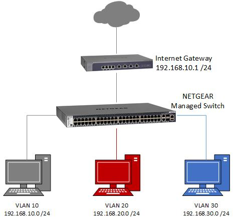 How to configure routing VLANs on a NETGEAR managed switch