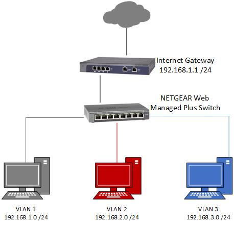 How to configure VLANs on a ProSAFE Web Managed Plus Switch