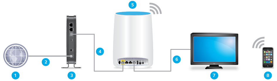 How do I configure my Orbi router to act as an access point
