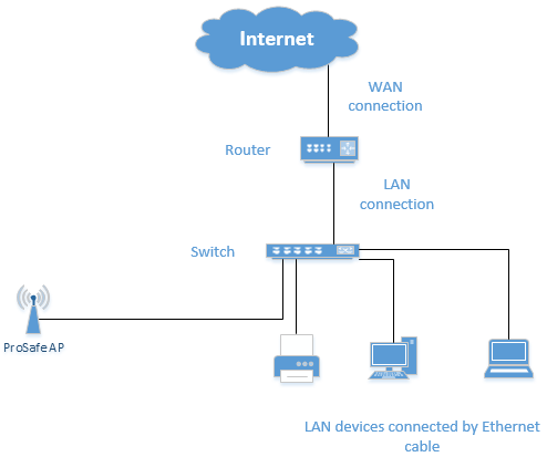 Installing a prosafe access point into your local area network lan image ccuart Choice Image
