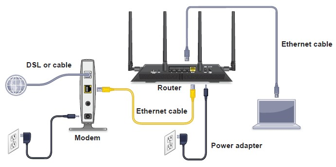 How Do I Cable My Nighthawk X4 R7500 Router Answer