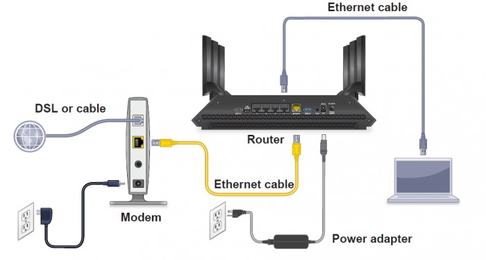 how do i cable my nighthawk x6 r8000 router answer. Black Bedroom Furniture Sets. Home Design Ideas
