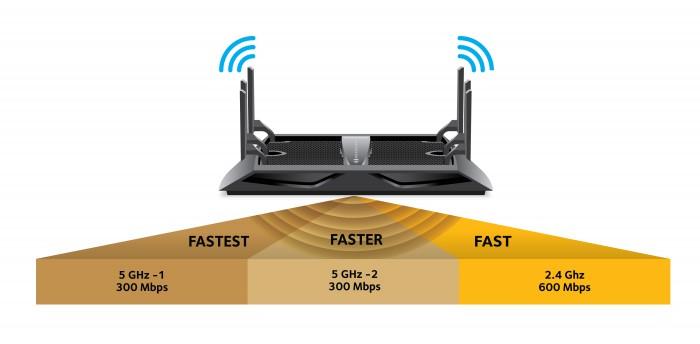 نتيجة بحث الصور عن WIFI routers band