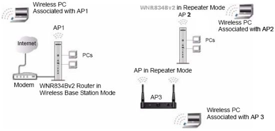 how to enable wireless repeating function on wnr834bv2 answer image