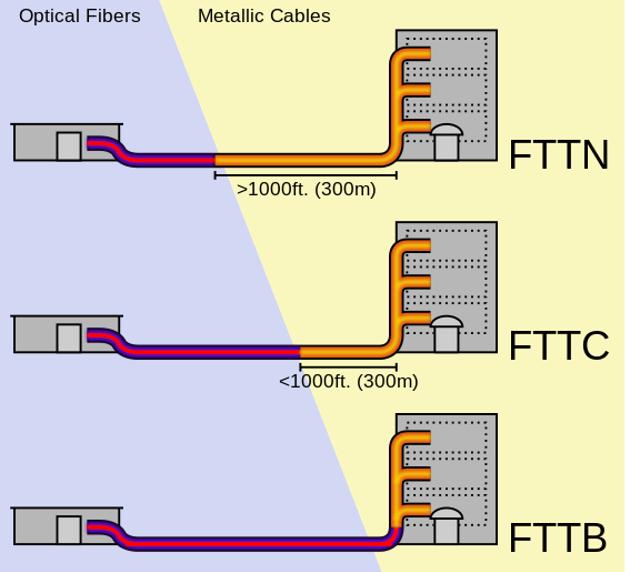 Fibre means VDSL for some ISP ...