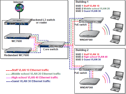 how do i use my wireless controller in an advanced network for my rh kb netgear com Mini Lathe Motor Controller Diagram wireless lan controller network diagram