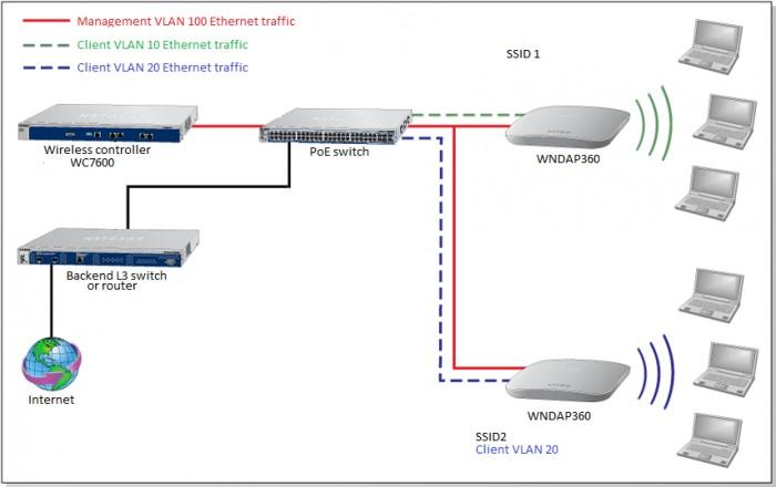 Netgear Wireless Access Point Setup Diagram Wiring Diagram