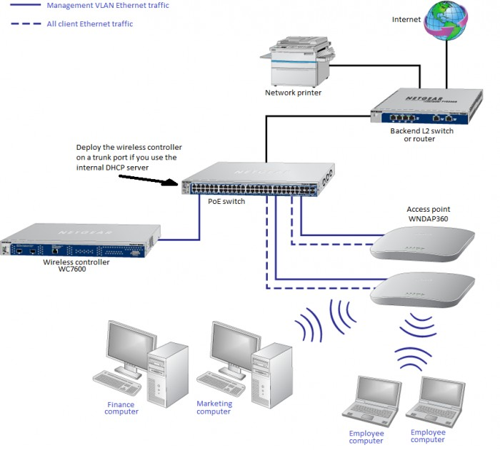 how do i use my wireless controller in a network with single vlanthe access points and wireless controller are connected in the same subnet and use the same ip address range that is assigned for that subnet