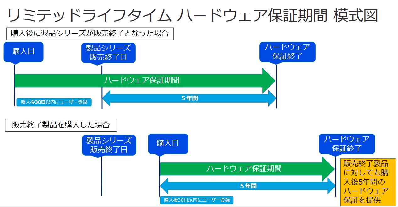リミテッドライフタイムハードウェア保証期間 模式図