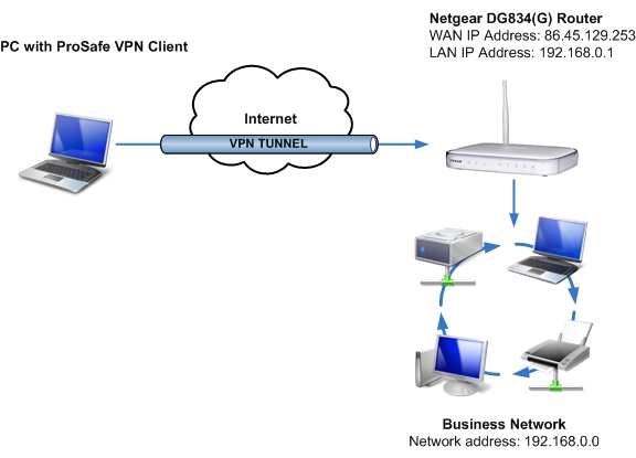 how to tell if client is using vpn