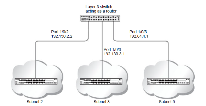 What is a Routing Information Protocol (RIP) and how does it work
