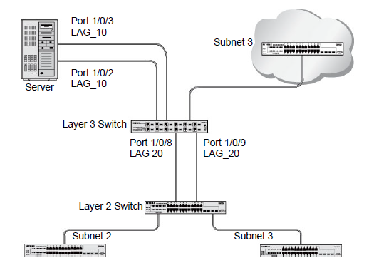 What are Link Aggregation Groups (LAGs) and how do they work with my
