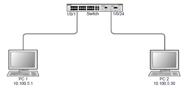 what is an ip subnet based vlan and how does it work with my managed
