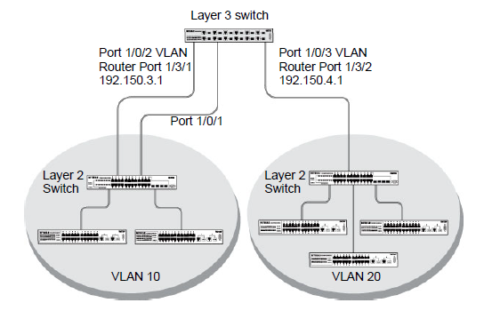 What is a virtual LAN (VLAN) and how does it work with my managed