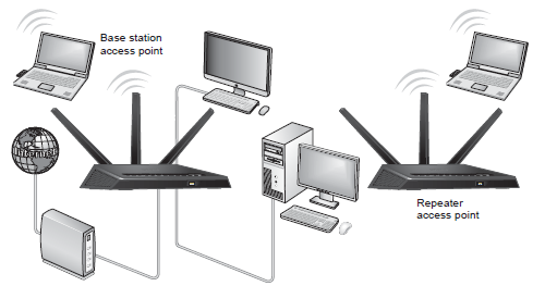 What is a wireless distribution system and how does it work with my