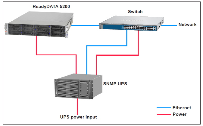 how can i use my readydata storage system to manage a ups device via snmp?