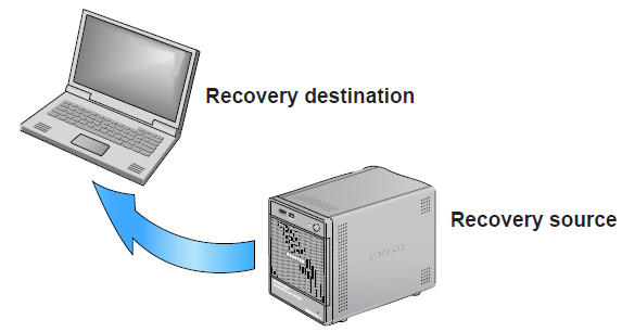 How to recover data from raid 1 drive
