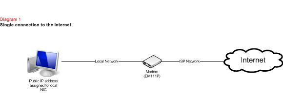 network design different ways of connecting to the internet diagram 1 shows what occurs when using a modem that is only a single connection to the internet is possible