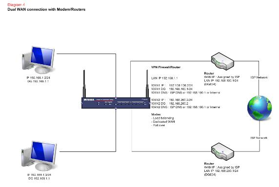 [DIAGRAM_5LK]  Network design – Different ways of connecting to the Internet | Answer |  NETGEAR Support | Wired Network Diagram Router Dual |  | Support - Netgear