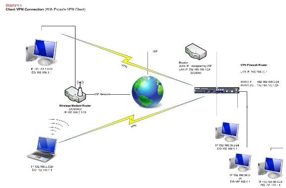 network design   different ways of connecting to the internet    diagram    and  explain a possible configurations for a vpn client to box and vpn box to box configuration   as above it is very important to note the ip
