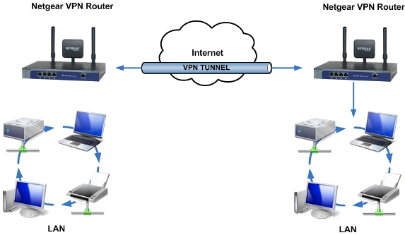 What Is VPN Virtual Private Networking
