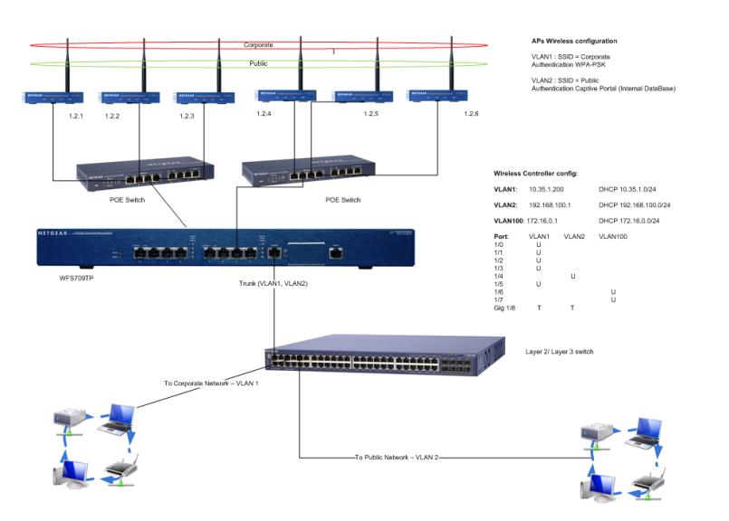 wfs709tp case scenario answer netgear supportWireless Controller Diagram #9