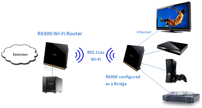 How to set up Bridge mode on R6300, R6250 & R6200? | Answer ... Wireless Media Setup Diagram on wireless access point setup diagram, wireless router setup diagram, wireless extender setup diagram,